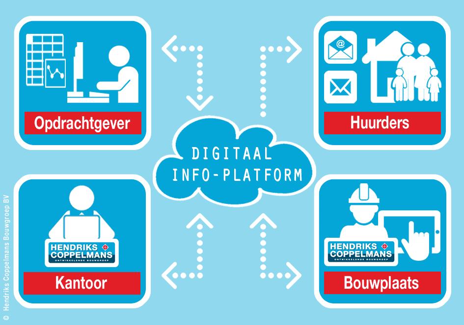 Infographic Digitaal informatieplatform _DEF 031014